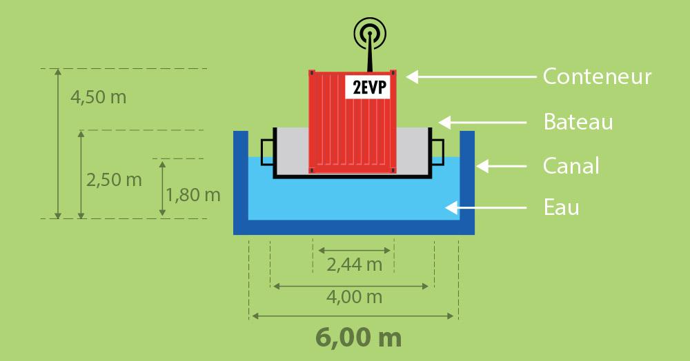 schéma fonctionnement canal 2 point 0