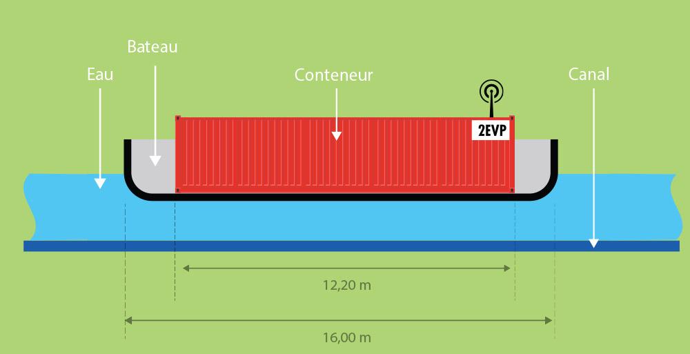 schéma fonctionnement canal 2 point 0 vue de profil